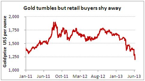 Fall in Gold Price