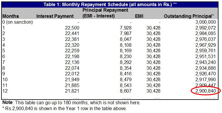 loan repayment table